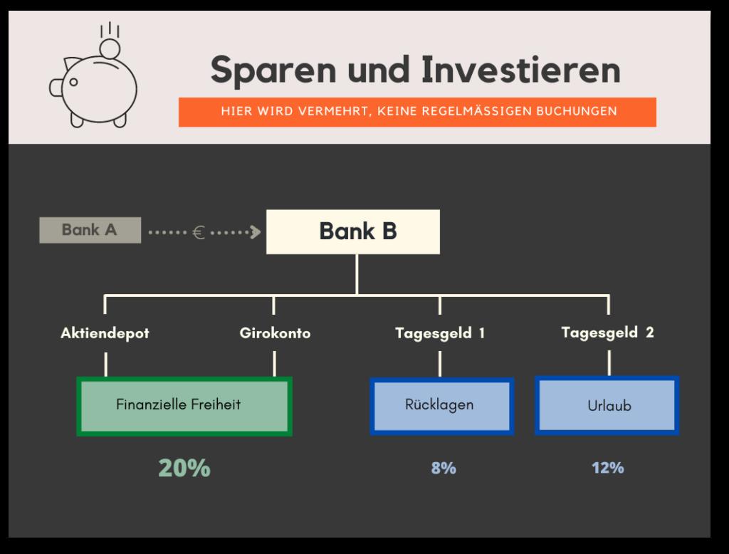 Geldfluss Sparkonto 6-Konten-Modell
